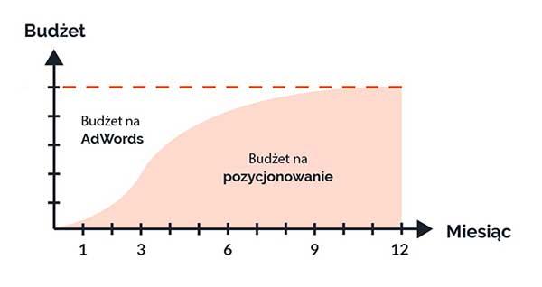 Pozycjonowanie stron internetowych WebSpot.pl